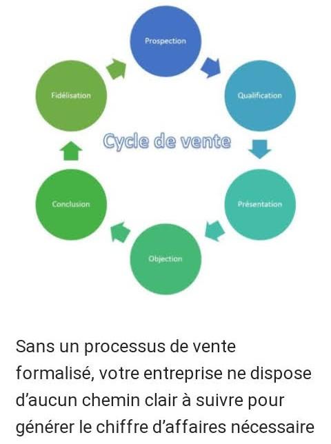 Commerciale et marketing digital
